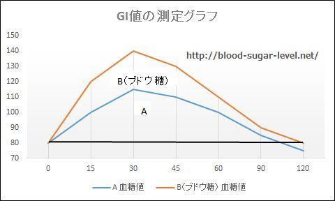 GI値のグラフ