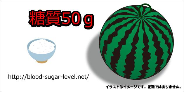糖質50gご飯とスイカの比較