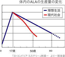 体内のALAの生産量の変化
