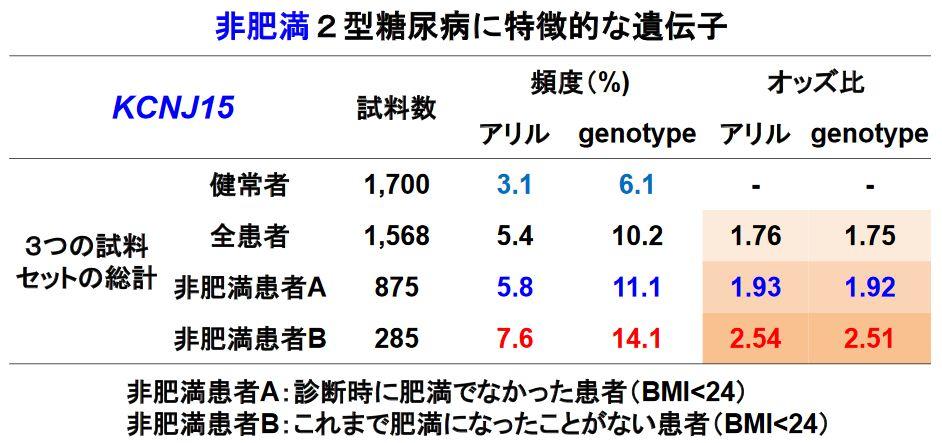 KCNJ15遺伝子のSNP