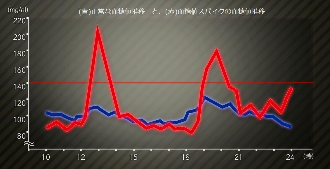 血糖値スパイクの血糖値推移