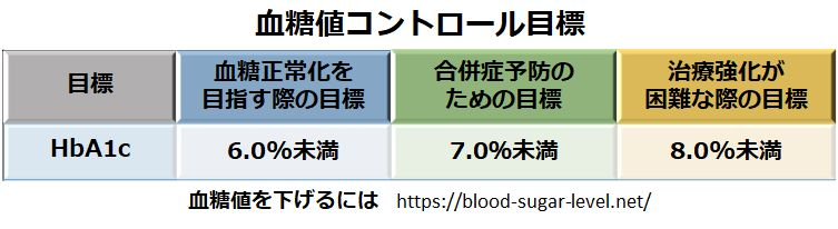 血糖値コントロール目標
